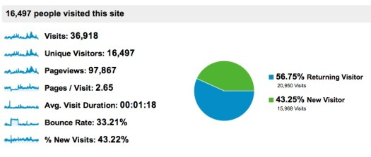 Audience Overview - Google Analytics-142236