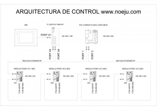 Arquitectura_CONTROL_BN_pe