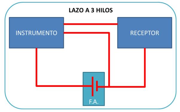lazo3hilos