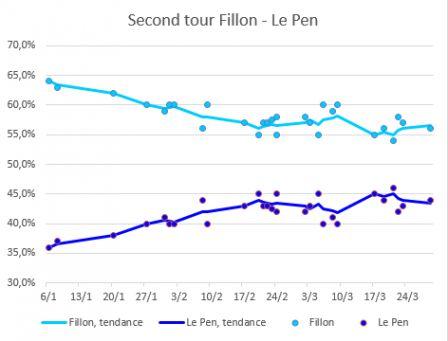 Fillon_Le_Pen_2eme_tour.png