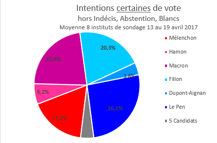 Intentions_certaines_-_hors_IAB_-_19_avril.png