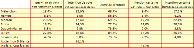 Presidentielle_-_Donnees_19_avril.png