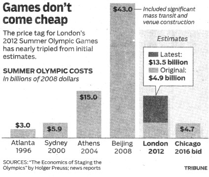 games_cost_chart
