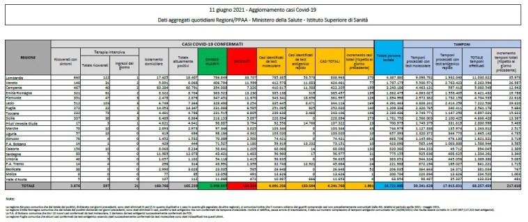 coronavirus: Italia, 165239 attualmente positivi a test (-4070 in un giorno) con 126924 decessi (69) e 3949597 guariti (5893). Totale di 4241760 casi (1901) Dati della protezione civile: effettuati 200395 tamponi