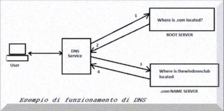 DNS schema di funzionamento