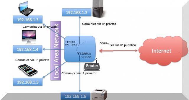 Schema Lan-network-terminali table per spiegare NAT