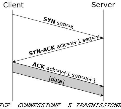 TCP esempio di inizio comunicazione e trasmissione