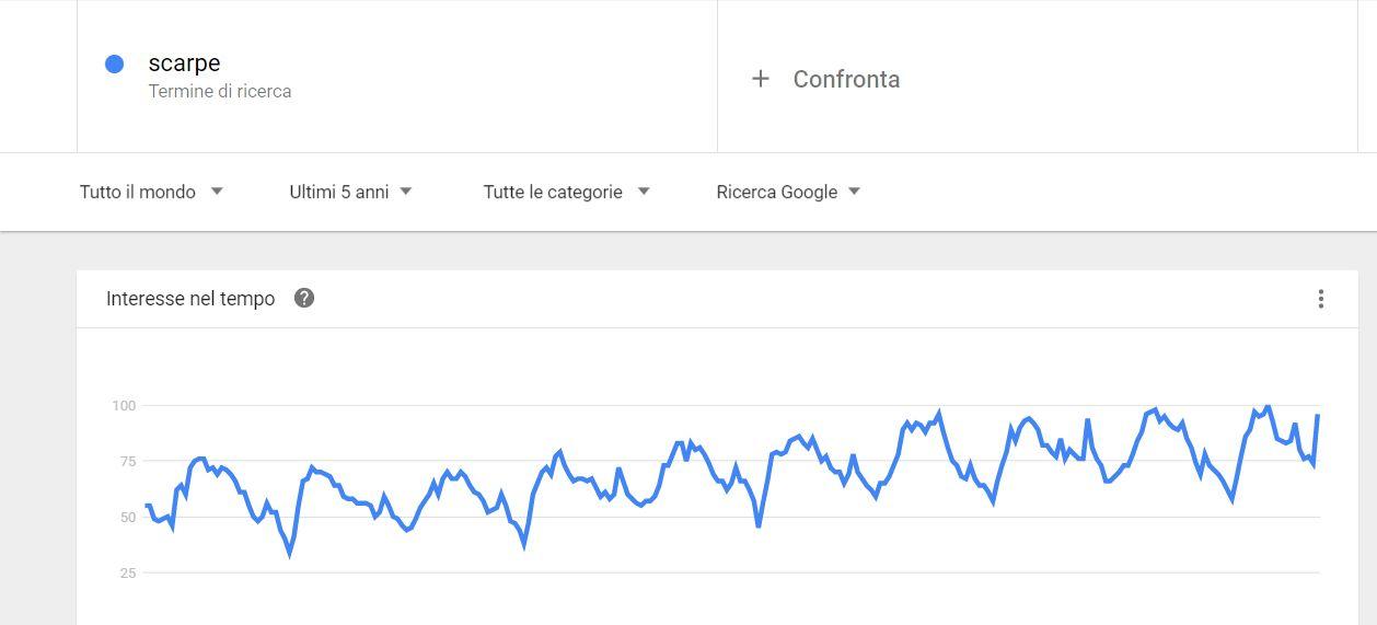 Google trends ricerca
