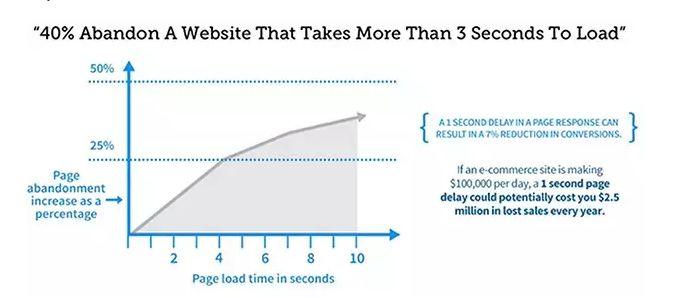Ottimizzazione WordPress veloce