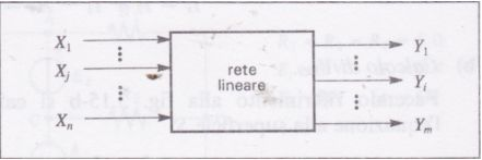 Rete Lineare Input Output