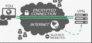 Rete VPN per l'incapsulamento internet