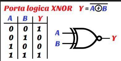 Porta Logica XNOR