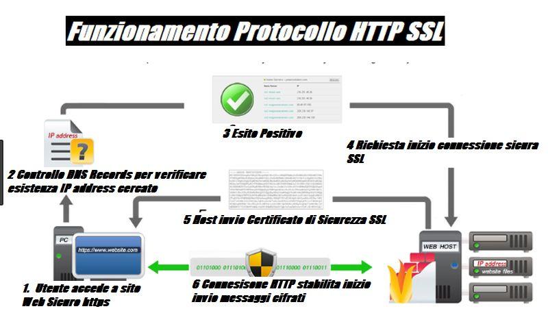 Esempio di come il protocollo HTTP stabilisce una comunicazione sicura per diventare HTTPS  tramite il certificato di sicurezza