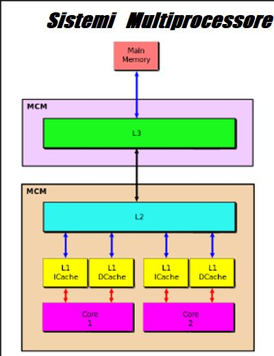 Schema circuitale ALU e operazioni logiche di un sistema di multiprocessore