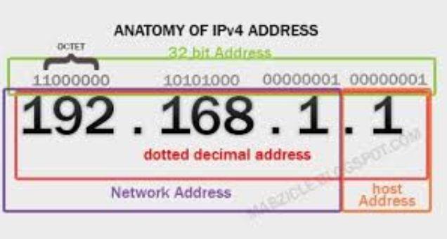 Esempio di indirizzo IP in classe A con evidenziazioni dell'IPV6 e delle varie classi di appartenenza secondo lo schema a 4 byte