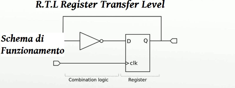 RTL  Register Transfer Level , schema di funzionamento del linguaggio che opera fra i registri