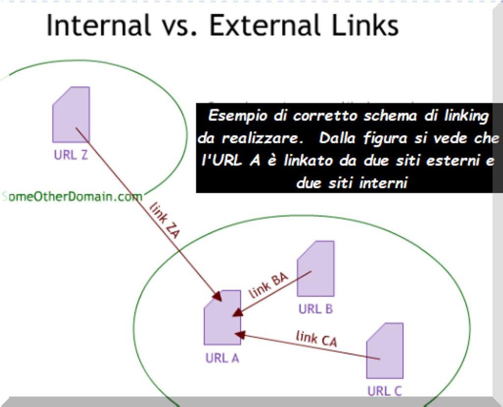 Come ottenere Backlink e realizzare un codice PHP per leggere i backlink del tuo sito