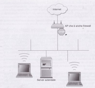 Firewall Server Wireless