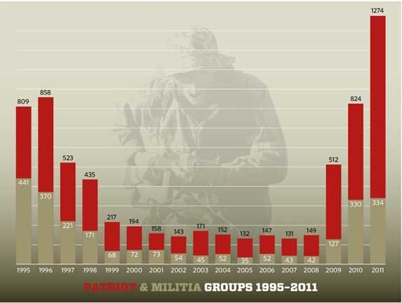 SLPC Patriot Groups Militias Chart 1995-2011