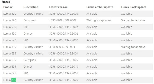 Lumia 720-Black update