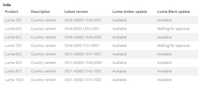 Lumia Black roll-out