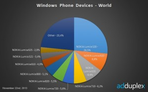windows-phone-marketshare-global-635