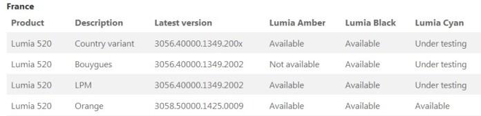 Lumia 520 France