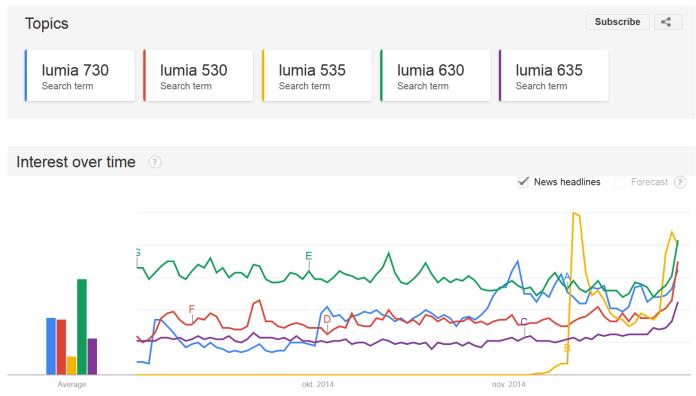 Lumia low-mid range