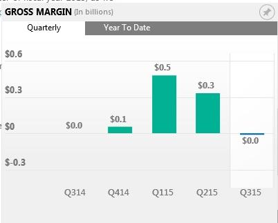 Q4 margin