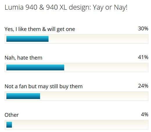 Lumia 940 Poll results