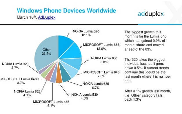 windows phone share