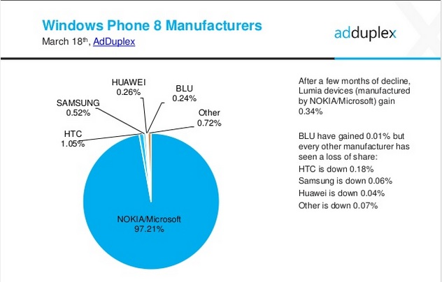 windows phone vendors
