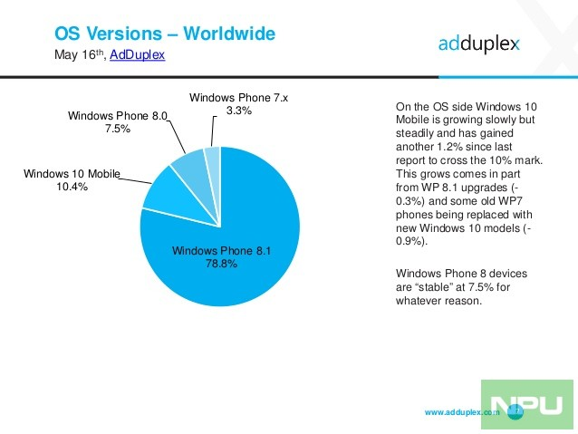 adduplex-windows-phone-statistics-report-may-2016-7-638