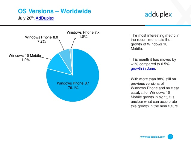 adduplex-windows-phone-device-statistics-report-7-638