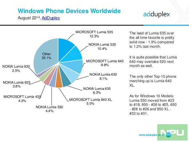 adduplex-windows-device-statistics-report-august-2016-5-638