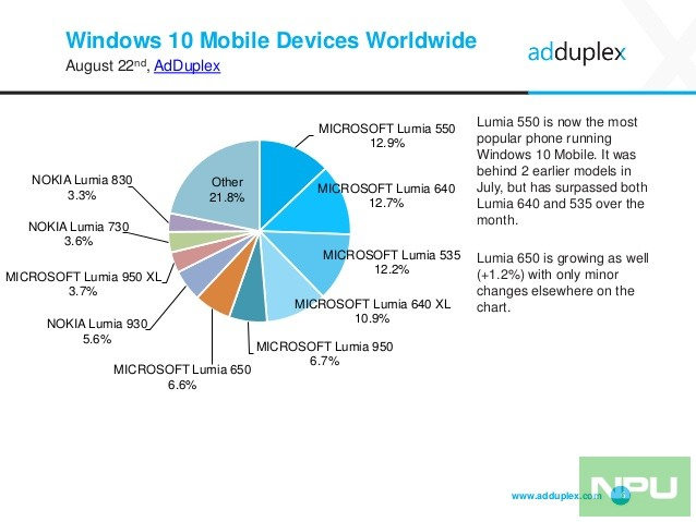 adduplex-windows-device-statistics-report-august-2016-6-638