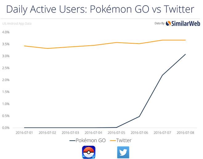 usuarios-activos-diarios-pokemon-go-vs-twitter