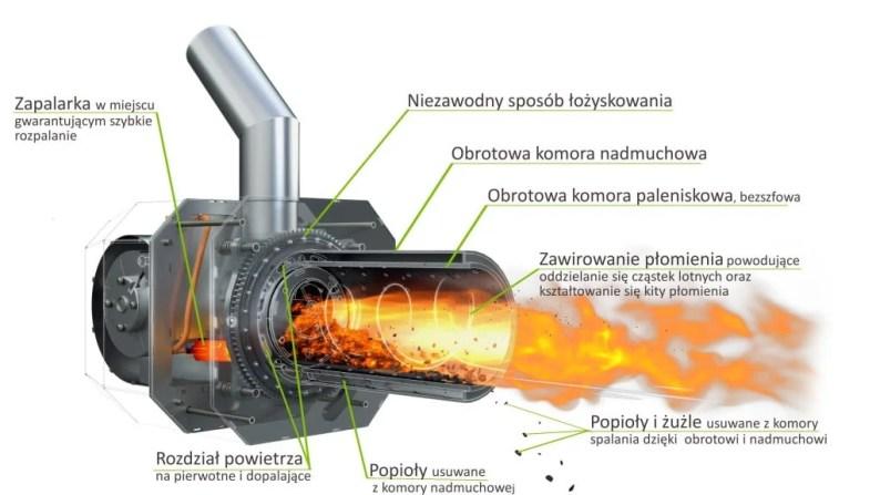 Z czego jest zbudowany palnik pelletowy KIPI