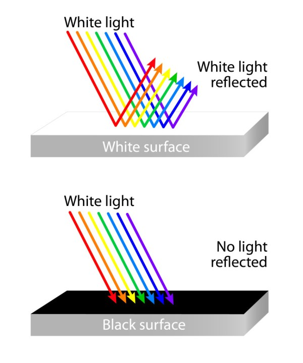 white reflects all colors of light. An object that looks red reflects only red light and absorbs all the other colors. Something that appears black absorbs every color and reflects none. leaf appears green because it reflects the green light and absorbs the rest of the colors.