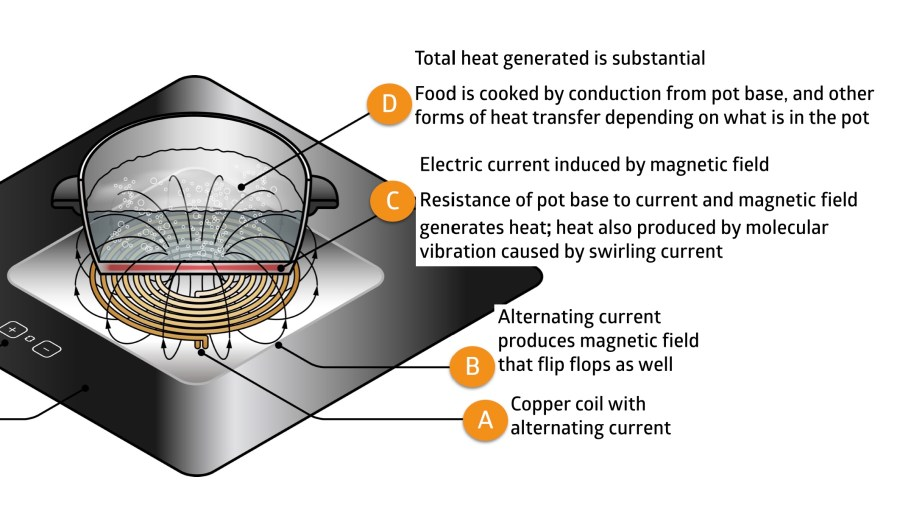 induction cooking - resistance, induced current, vibration, conduction