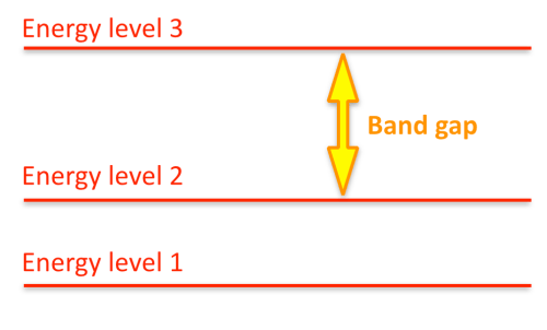 example of energy levels and band gap