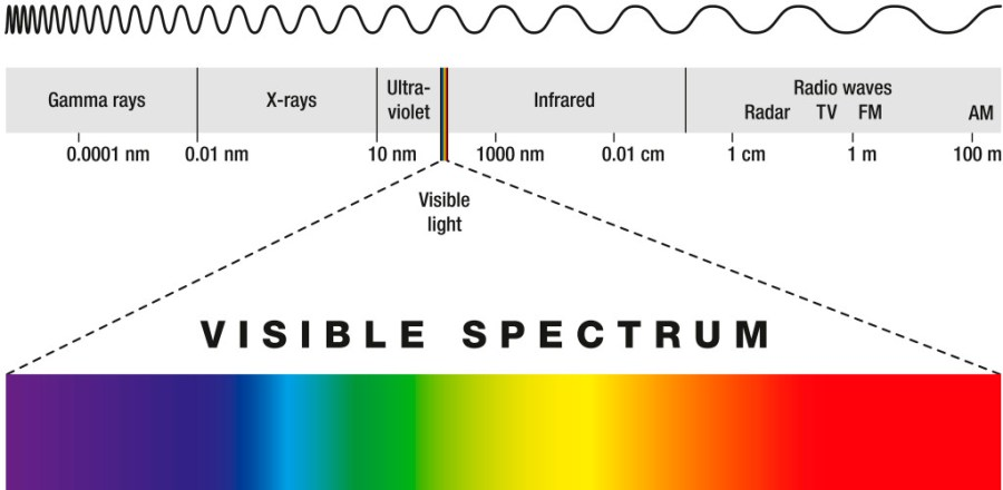 food irradiation uses gamma rays, the shortest wavelengths in the electromagnetic spectrum