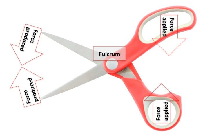 scissors class-1 lever