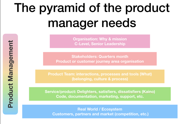 Pyramid of product manager needs