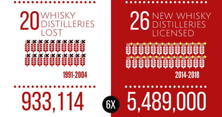 Infographic: Japanese Whisky, Then vs. Now