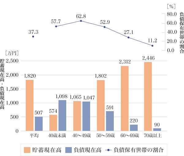 図1:二人以上世帯の年齢階級別 貯蓄・負債現在高と負債保有世帯の割合