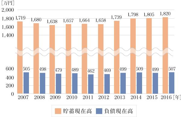 図3:過去10年間の貯蓄現在高・負債現在高の推移(二人以上世帯)