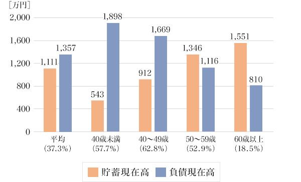 図4:二人以上世帯の年齢階級別 貯蓄・負債現在高(負債保有世帯のみ)