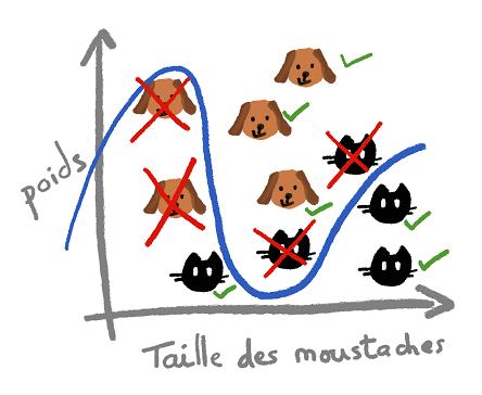 graphique de répartitions chats / chiens avec courbe de classification et indication des erreurs de classification