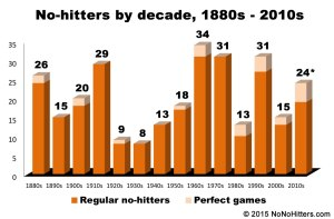 No-hitters by decade, 1880s - 2010s